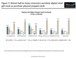 New report recommends U.S. retailers use omnichannel approach, including digital delivery, to grow their gift card business