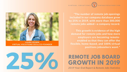 "Image shows quote from Virtual Vocations CEO Laura Spawn:  ""The number of remote job openings included in our company database grew by 25% in 2019, with more than 300,000 remote jobs added—a company record,"" Spawn said. ""This growth is evidence of the high demand for remote jobs, and how more employers are becoming remote-enabled so that they can offer the flexible, home-based, and 100% virtual positions jobseekers want."""