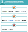 The Top Retail Task Management Software Vendors According to the FeaturedCustomers Winter 2020 Customer Success Report Rankings