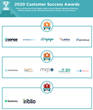 The Top Account-Based Marketing Platforms According to the FeaturedCustomers Spring 2020 Customer Success Report Rankings