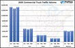 Commercial Truck Traffic Volumes Remain Strong Despite COVID-19 Pandemic