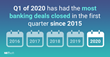 NXTsoft Releases First Quarter 2020 Mergers and Acquistions Report