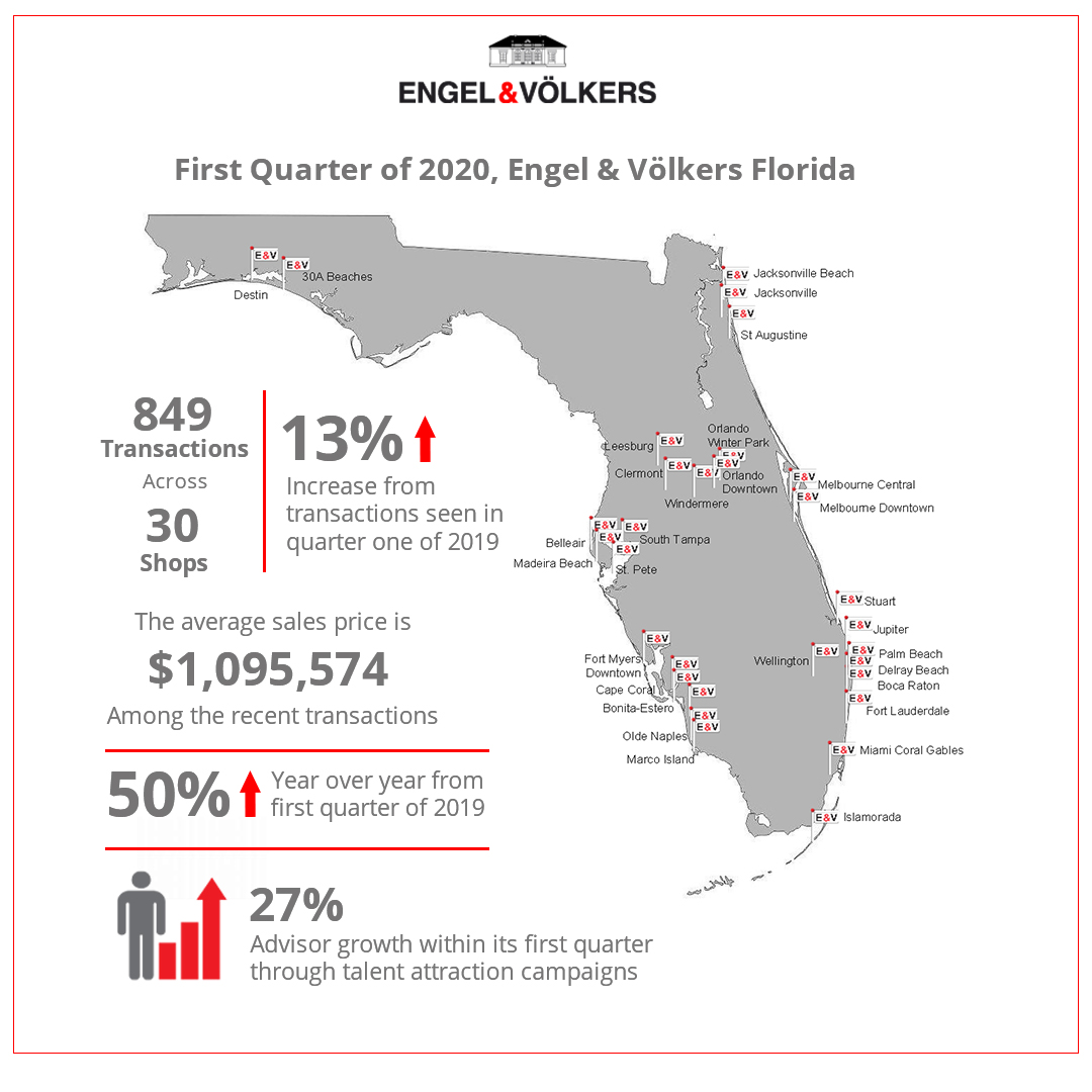 engel v lkers florida reports successful first quarter