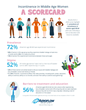 Aeroflow Healthcare Survey: Incontinence Affects Daily Life for Majority of Middle-aged Women