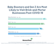 Baby Boomers and Gen Z to Lead Rebound in Foot Traffic to Brick-and-Mortar Businesses Post-COVID-19 New Survey Finds