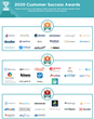 The Top Corporate Learning Management Software (LMS) Vendors According to the FeaturedCustomers Summer 2020 Customer Success Report Rankings