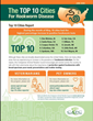 Des Moines, Iowa, Ranks #1 in CAPC's Top 10 Cities HOOKWORM Report for May