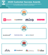 The Top Collaborative Whiteboard Software Vendors According to the FeaturedCustomers Summer 2020 Customer Success Report Rankings