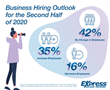 Hiring Outlook for Second Half of 2020 Muted as COVID-19 Continues to Impact Businesses