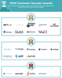 The Top A/B Testing Software Vendors According to the FeaturedCustomers Summer 2020 Customer Success Report Rankings