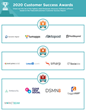 The Top Employee Advocacy Software Vendors According to the FeaturedCustomers Summer 2020 Customer Success Report Rankings