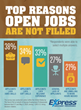48% of Companies Have Difficulty Recruiting and Filling Open Jobs