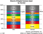 Brand of Digital Camera Used, By Gender