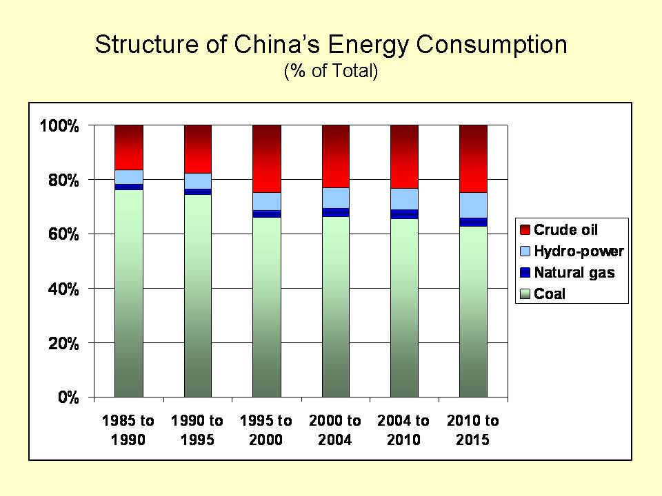 Energyconsshare on Energy Consumption By Source