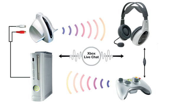 Turtle beach ear force x2 headphones first to integrate game audio x2 diagram of signal flowhow the ear force x2 gets both game audio and xbox live chat ccuart Image collections