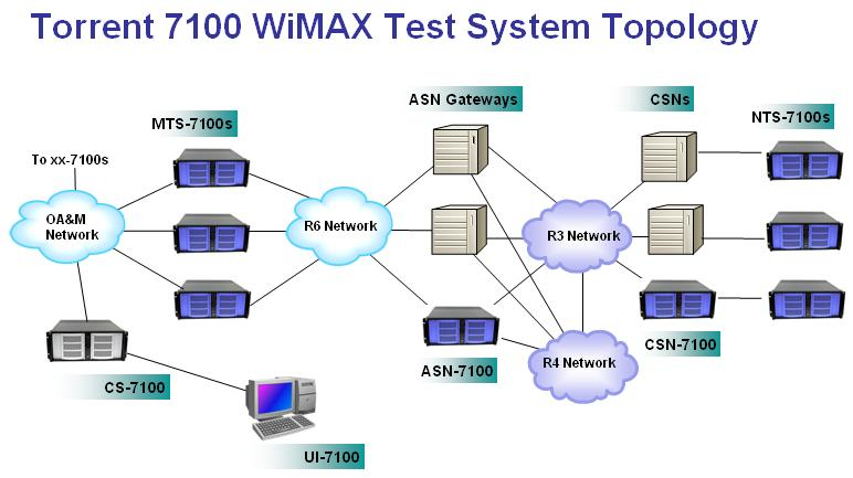 Mobile Metrics Releases Worlds First Commercial Wimax Test System