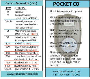 Carbon Monoxide Ppm Chart Wallet Size Parts Per Million And Its Effects Dosimetry Terms Defined