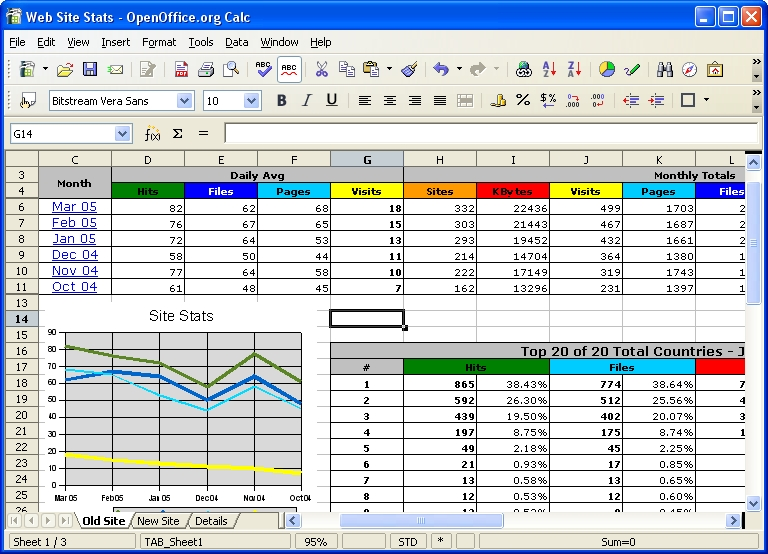 OpenOffice org Releases New Version of Free Software
