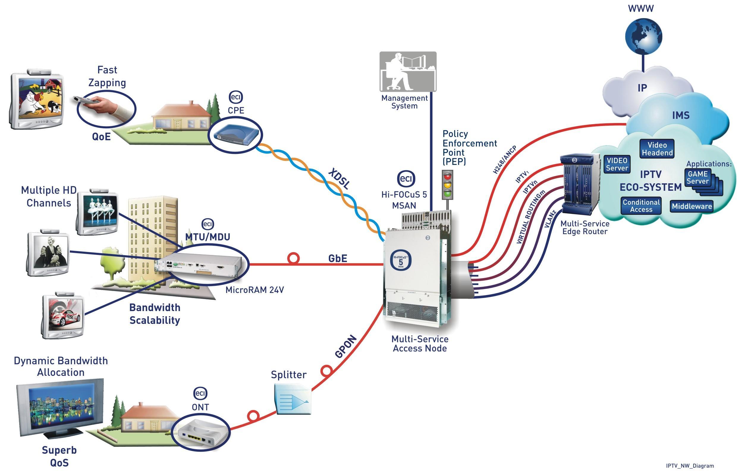 Image Result For How Iptv Works Pdf