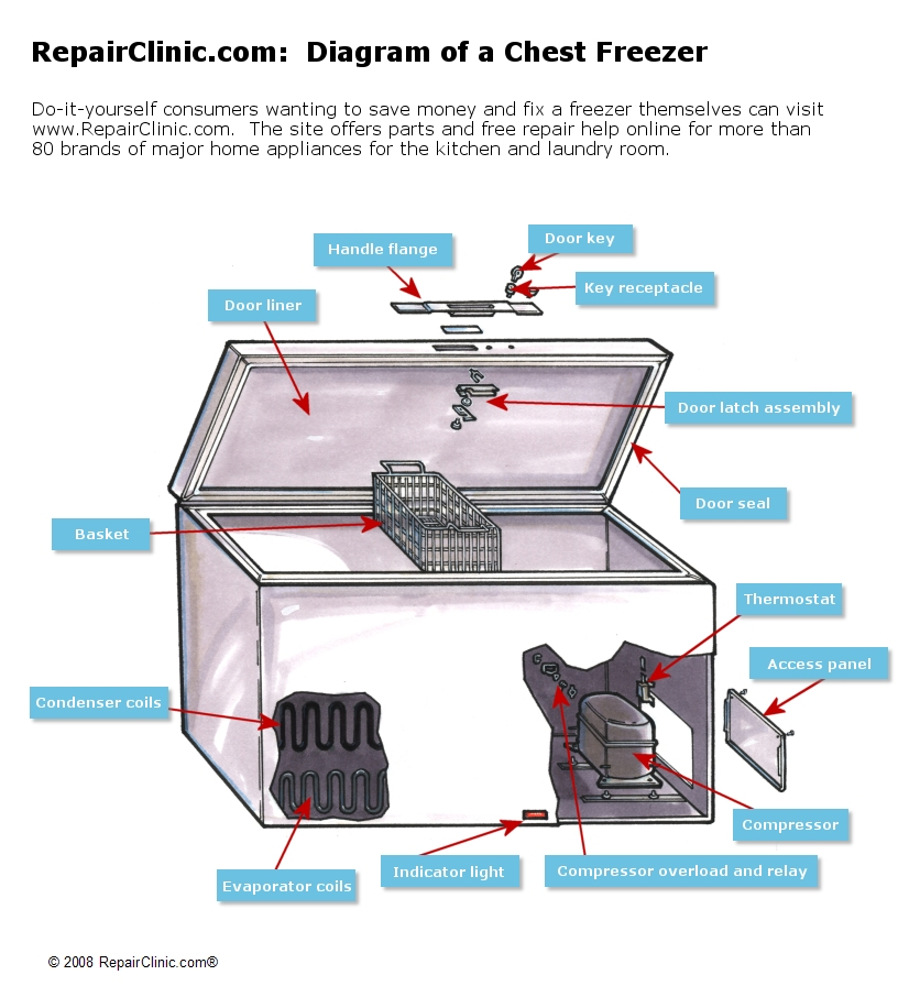 Repairclinic Com Provides Consumers With Freezer