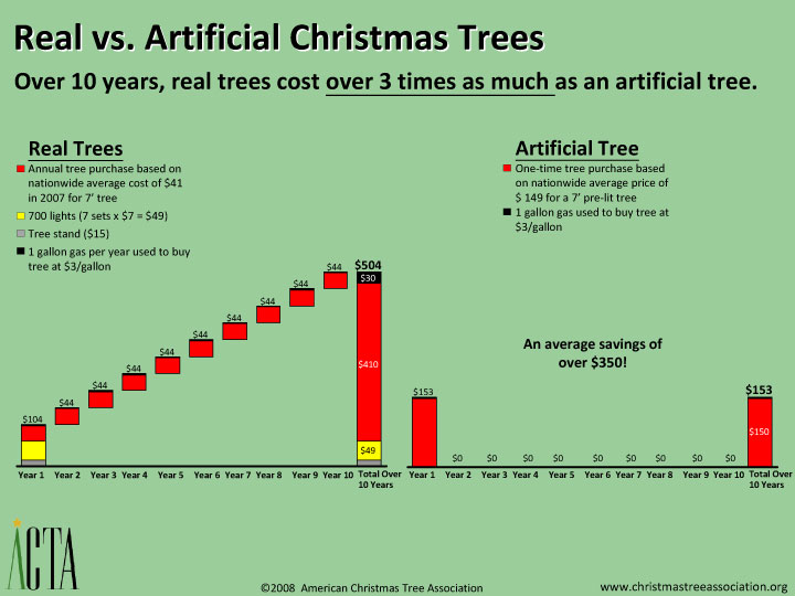 cost analysis of real and artificial christmas treeschart showing cost of artificial and real christmas trees - How Much Do Real Christmas Trees Cost