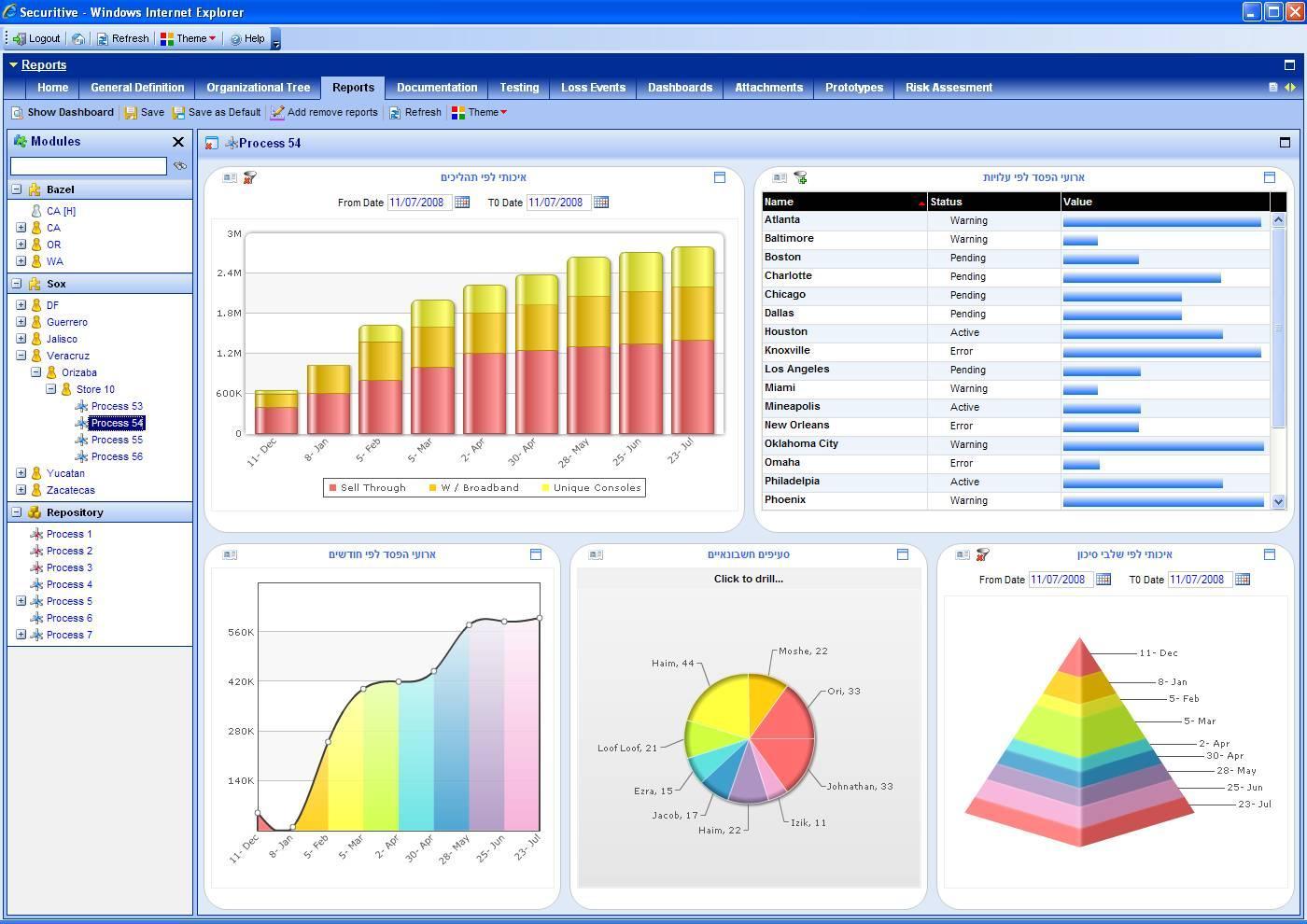 Free SOX Webinar April - Compliance dashboard template