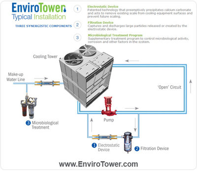 Envirotower Cooling Water Treatment Systems Reduces Fresh