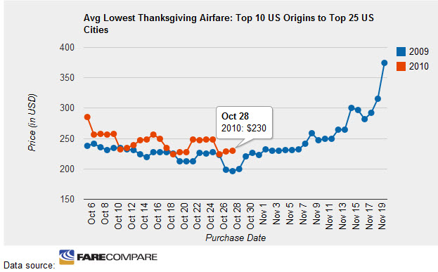 Take The Guesswork Out Of Thanksgiving Flight Prices With The Farecompare Best Time To Buy Airfare Tracker And Thanksgiving Flight Finder
