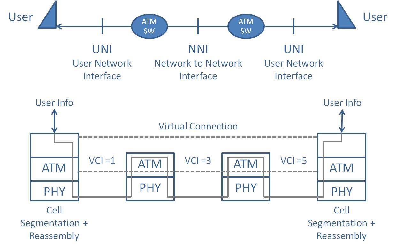 gl announces asynchronous transfer mode atm ber testing for t1 e1 rh prweb com atm machine wiring diagram ATM Machine Diagram