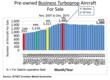 Chart B Pre-Owned Business Turboprop Aircraft For Sale