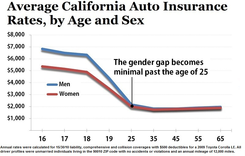 Average Calif Auto Insurance Rates By Age And Graph