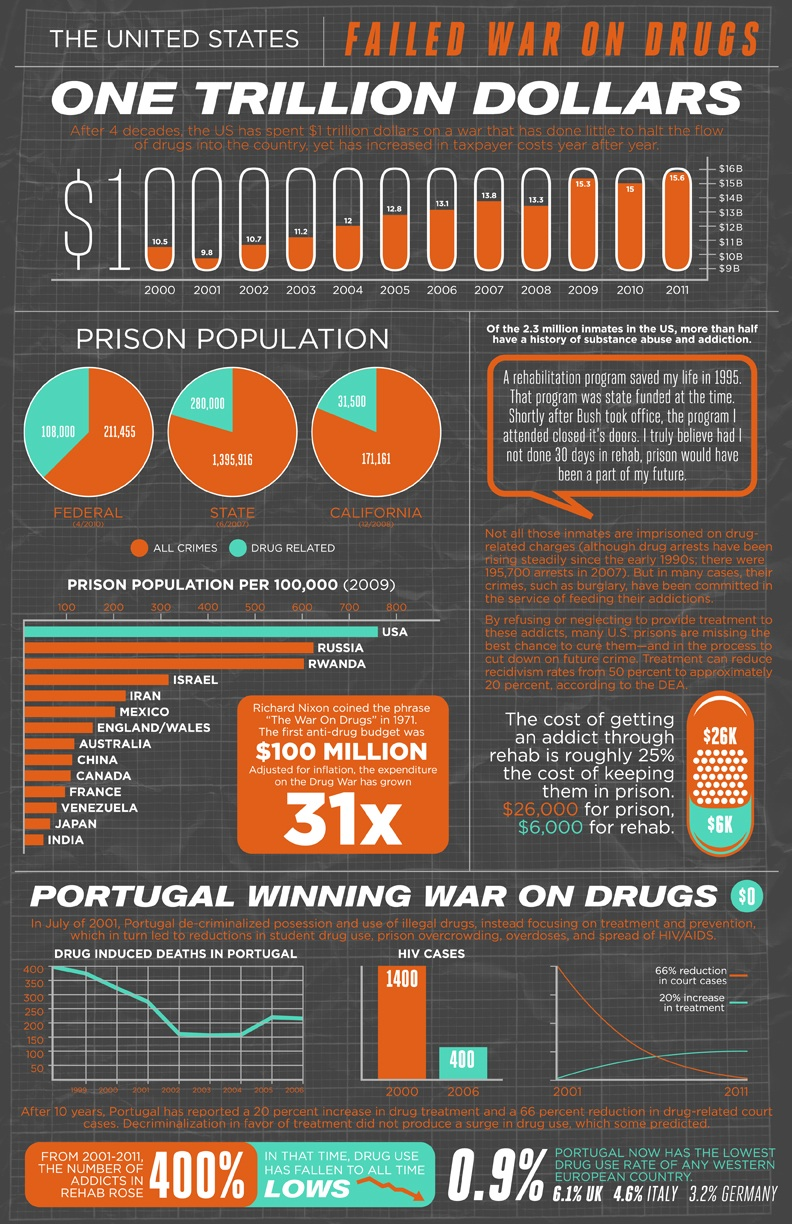 Infographic From Unityrehab Com Shows Drug Rehab Is