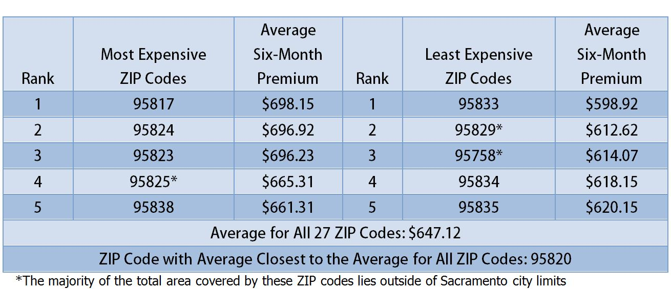 Top Five Most And Least Expensive Sacramento Zip Codes For Auto Insurance