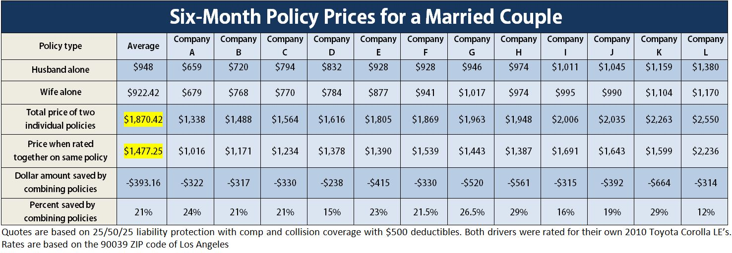 OAI Quantifies Savings From Combining A Couple's Auto