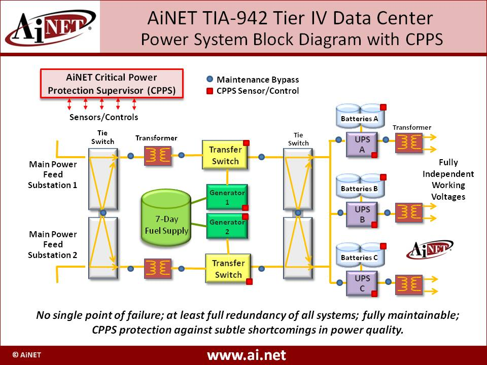 tier 3 data center diagram cat5 data wiring diagram patent awarded to ainet for data center critical power ... #8