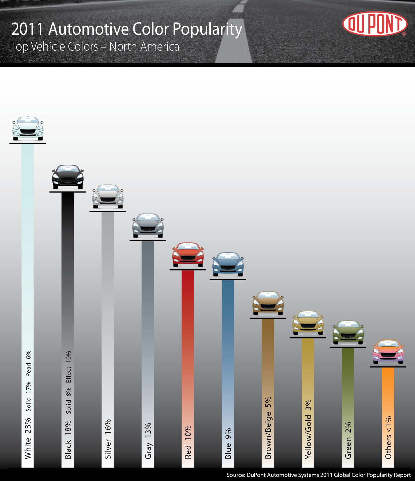 White, Silver Most Popular Car Colors In The World