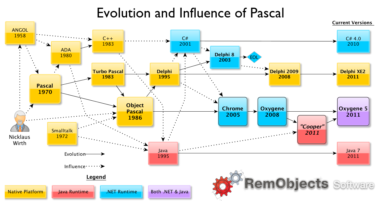Top Programming Languages >> RemObjects Software Announces That Oxygene for Java is ...