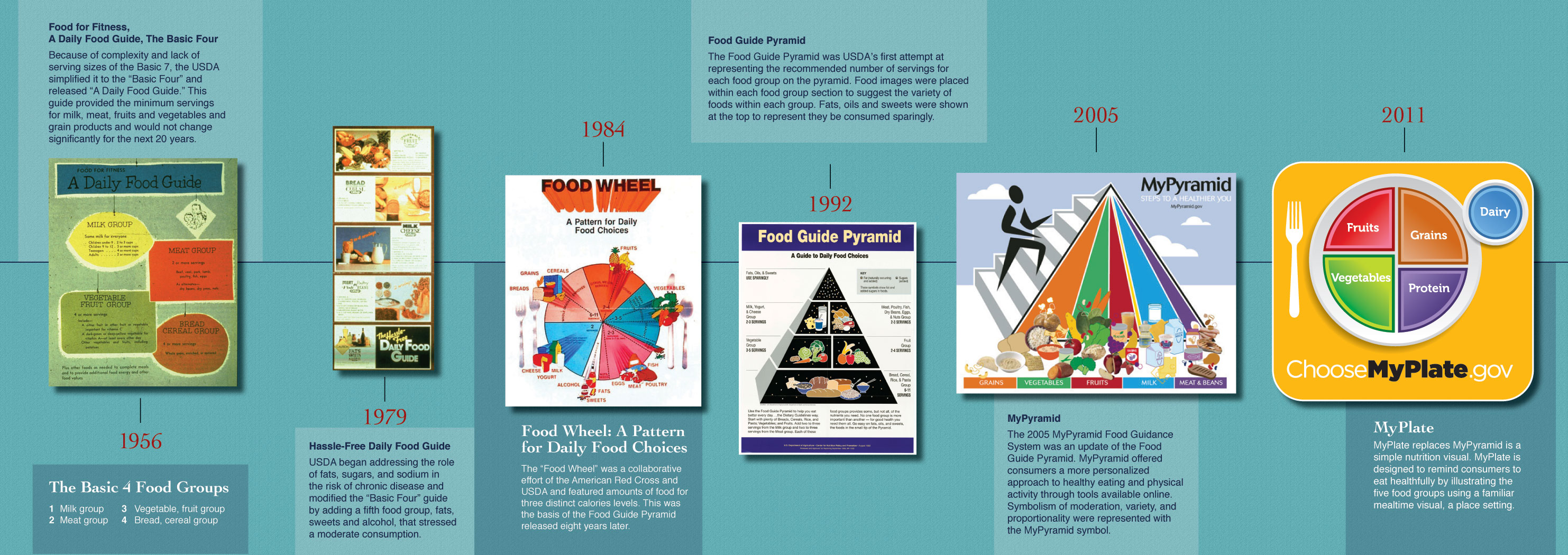 118 years of usda food and nutrition guides explained in