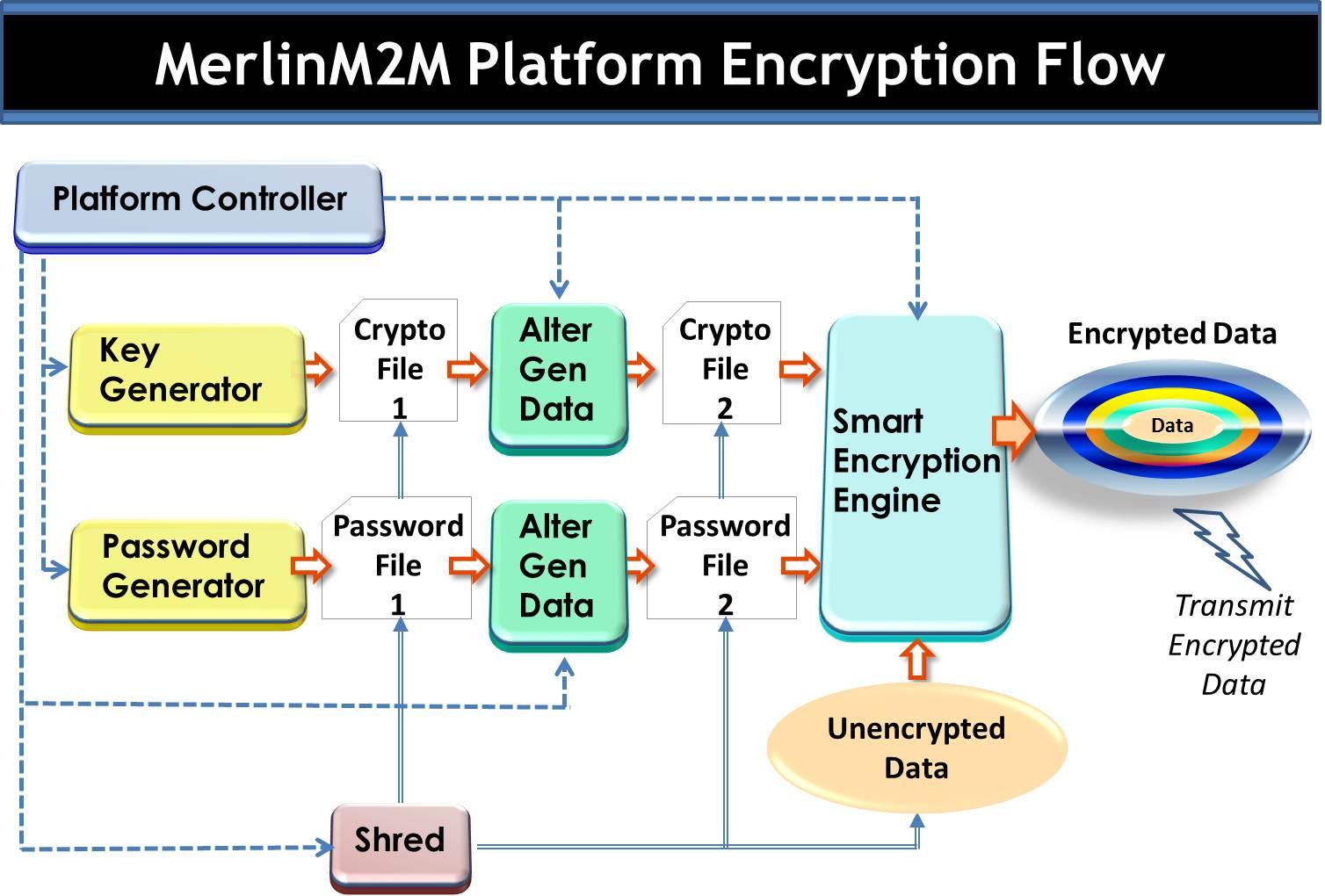 New Encryption Algorithm With Anti