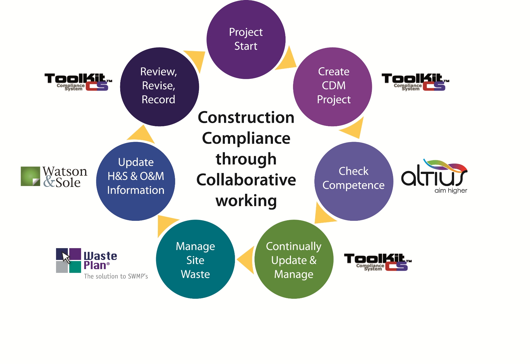 New Online Collaborative Construction Compliance Service Reduces