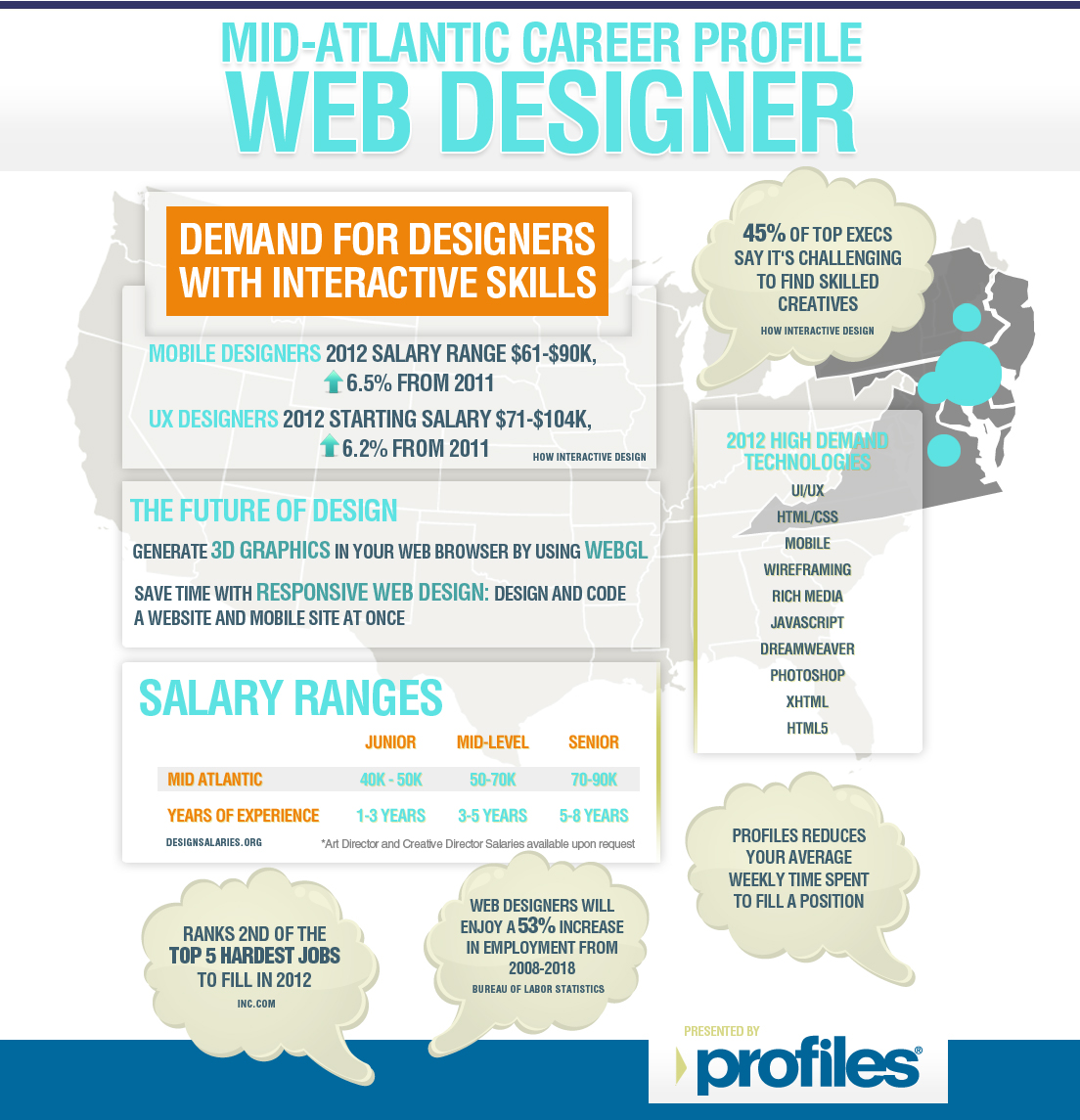 New Infographic Web Designer Career Profile From The Recruiting Agency Experts