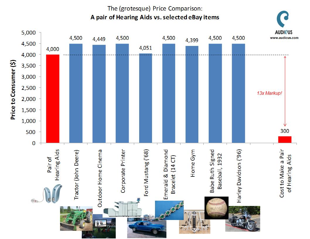 Hearing Aid Cost >> Hearing Aid Cost Comparison Chart Bigit Karikaturize Com