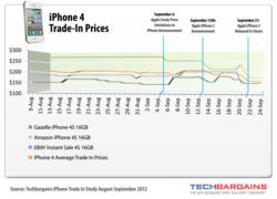 iphone 4 trade in value study reveals that iphone 4 trade in values were highest 17341