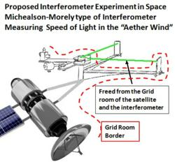 Experiment showing that the Speed of Light only is constant in relation to the Grid