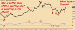 A Price Chart with RSI Technical Indicator courtesy of CaesarTrade FX-CFD
