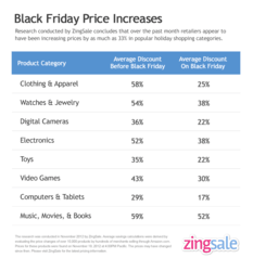 View price increases in popular holiday shopping categories