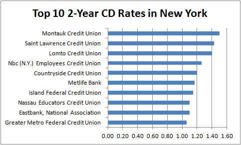 2 Year Cd Rates New York2 Year Cd Rates New York