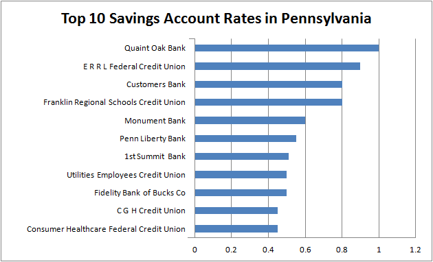 Best Cd Rates >> Pennsylvania Cd Rates Fall Short In Go Banking Rates Best