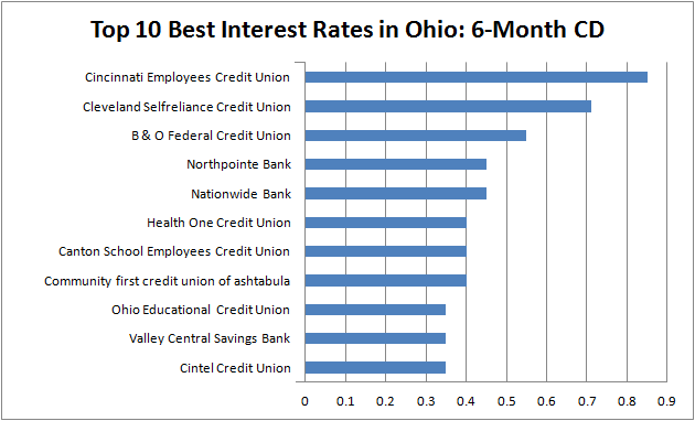 Best Interest Rates Ohio 6 Month Cdbest Cd