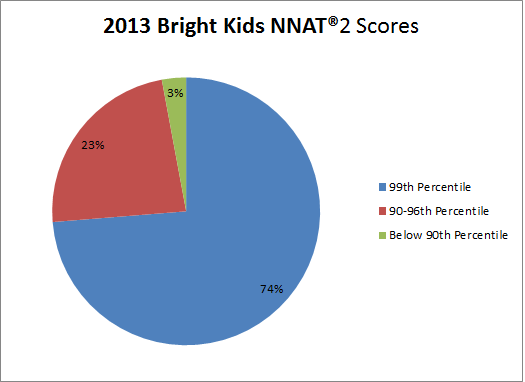 Bright Kids NYC Delivers Record Results